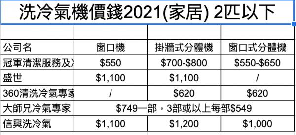 洗冷氣價錢2021