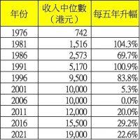 香港樓價升幅