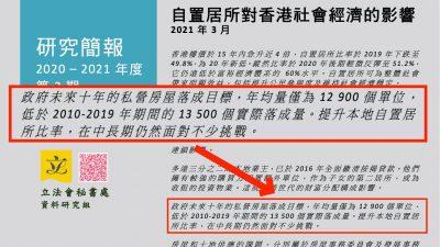 香港2021置業情況