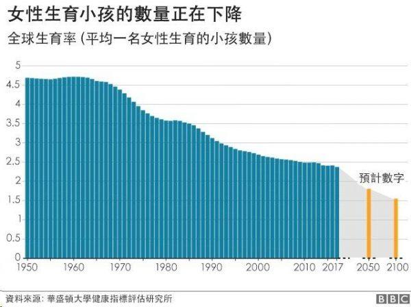 全球生育小孩數量統計