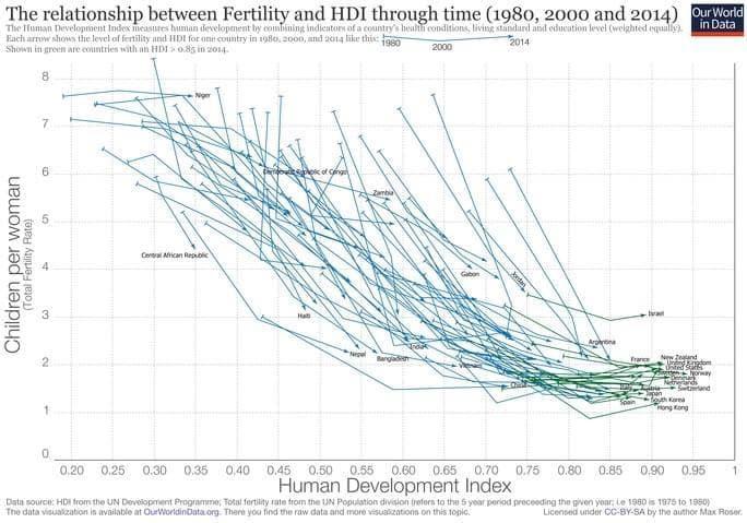 全球生育率下降原因
